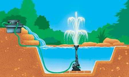 vijverpompen een pomp in de vijver installeren